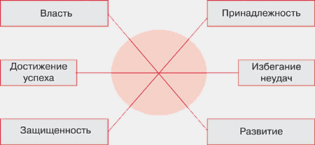 Рис. Схема мотивационного профиля кандидата